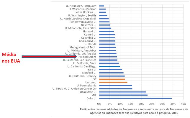 A Unicamp apareceria em sexto lugar nesse ranking