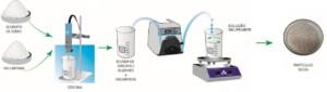 Esquema mostra que a mistura de alginato de sódio com sericina e valsartana gera partículas gastrorresistentes